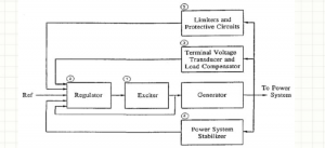 Comparison of Different Excitation Schemes for Emergency Diesel Generator