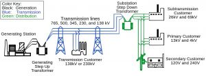 Power System: Basic Structure and Functioning