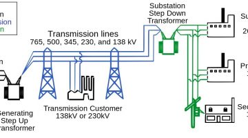 Structure an Electric Power System (Energy Supply System)