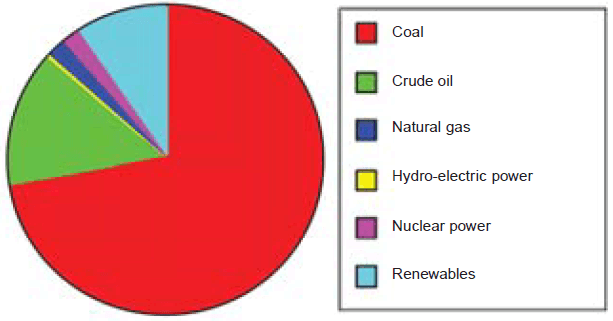 Distribution of Energy Resources by Utilization