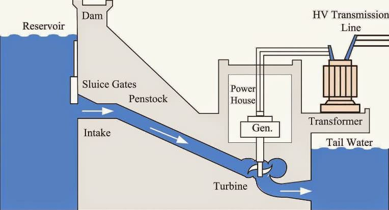 Hydroelectric Energy Resources