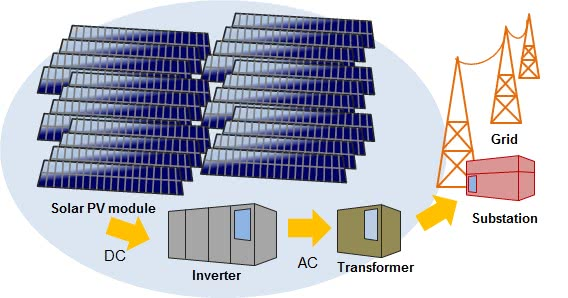 Solar Energy System in Grid connected mode