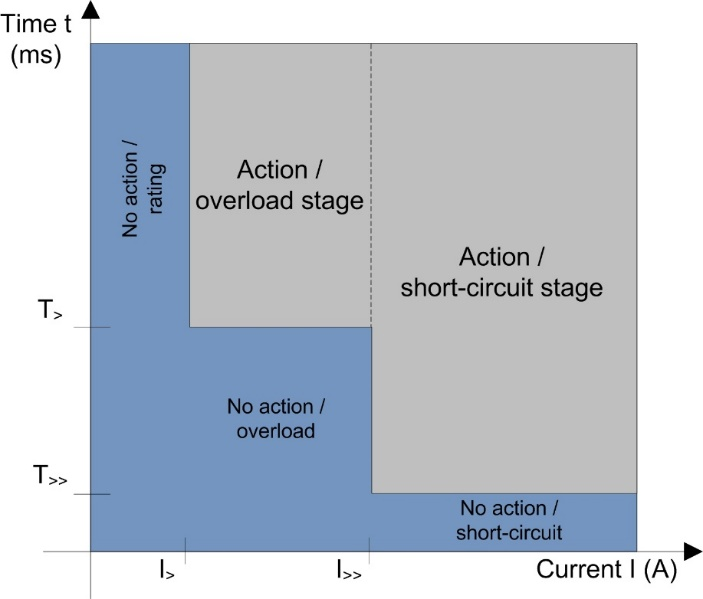 Overcurrent Relay: Theoretical Concepts & Design In Simulink