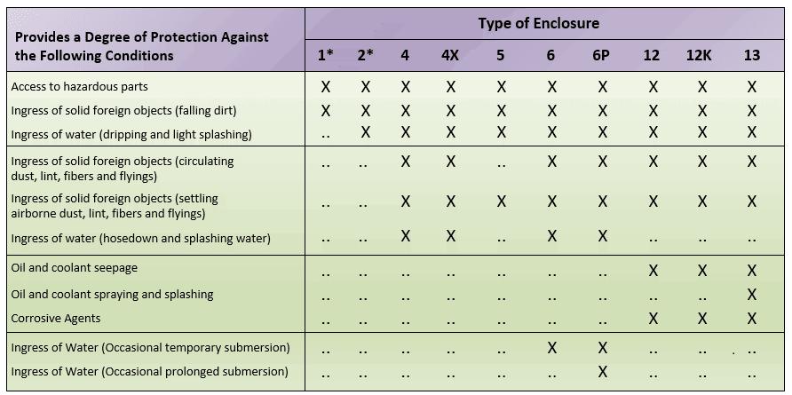 A summary chart for NEMA enclosure ratings of various enclosures