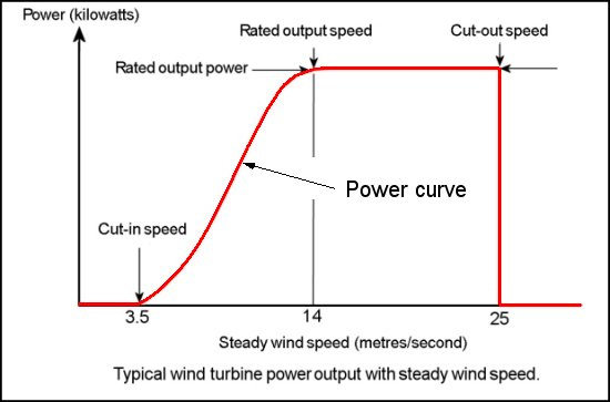 The wind turbine power curve