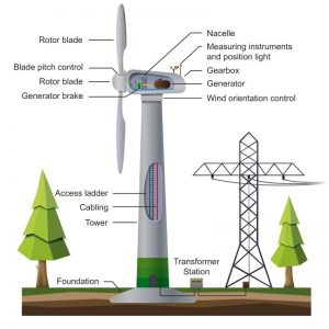 A First Course on Basics of Wind Power Plants
