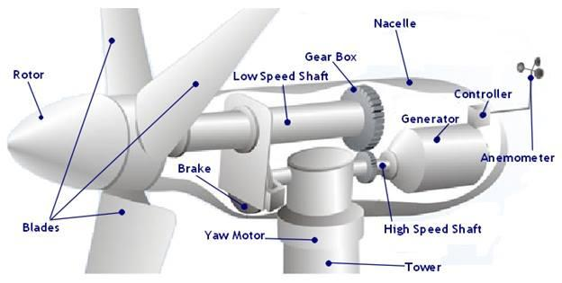 Main components of a horizontal axis wind turbine
