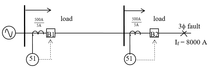 Single Line Diagram of Overcurrent Protection of a Radial System