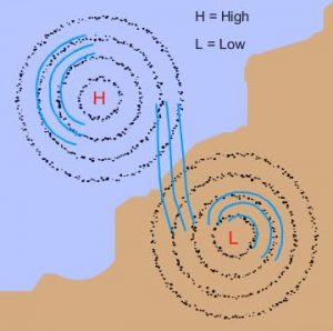 Regions of Different Wind Conditions