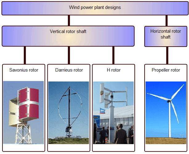 Various Types of Wind Power Plant Design