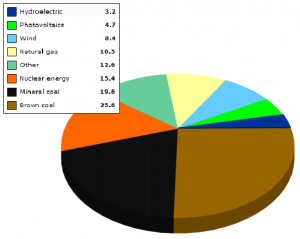 Wind Energy Mix in Germany