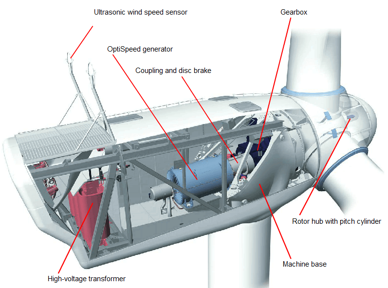 Connection of Wind Power Plant Components: A Vestas V90 Wind Turbine