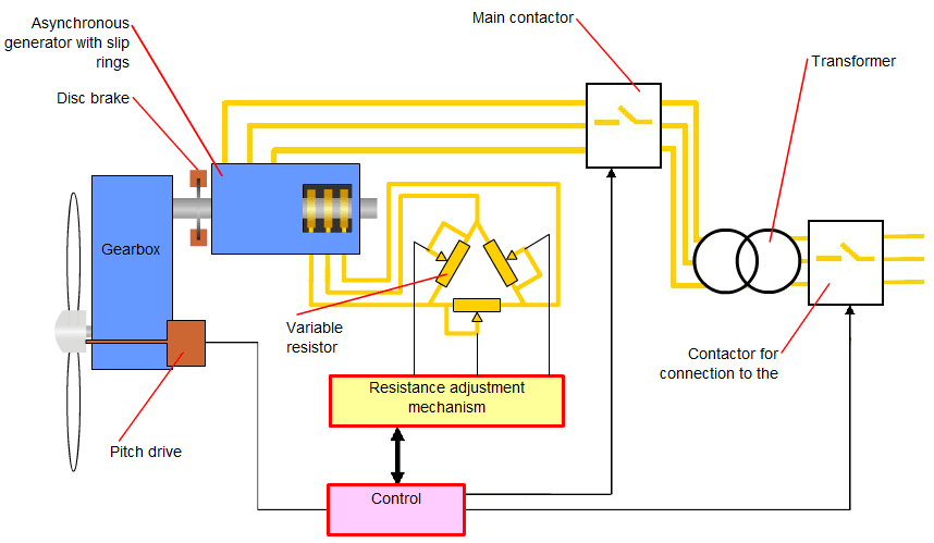 Wind Power Plant control mechanism of an induction generation through slip control