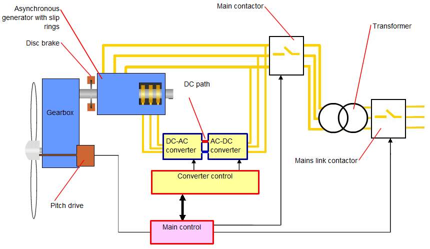 Wind Power Plant control mechanism of an induction generation through speed control