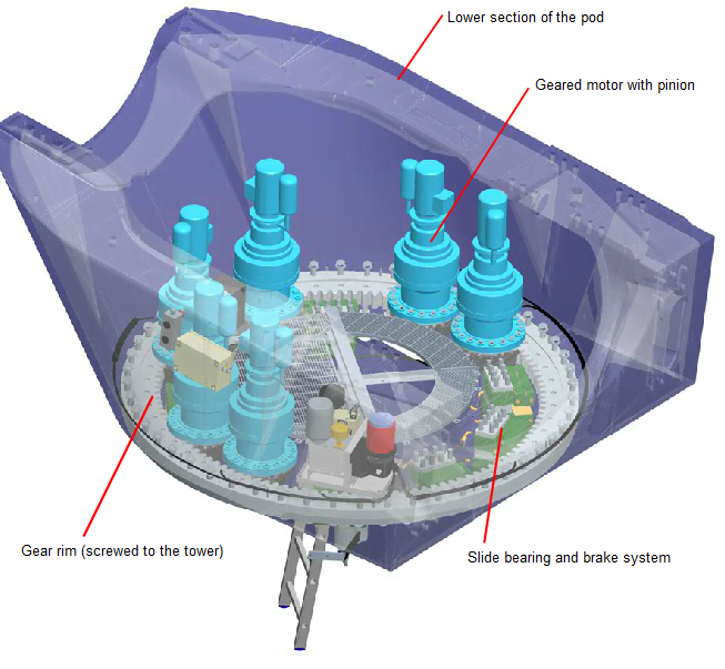 Wind Power Plant Components - Tower-pod connection