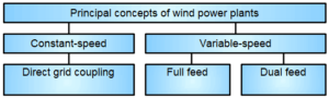 Wind Power Plant Control: Wind Power Course Part-7