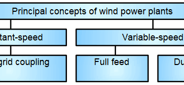 Wind Power Plant Control Block Diagram