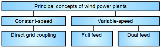 Wind Power Plant Control Block Diagram