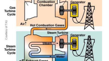Combined Cycle gas power plant