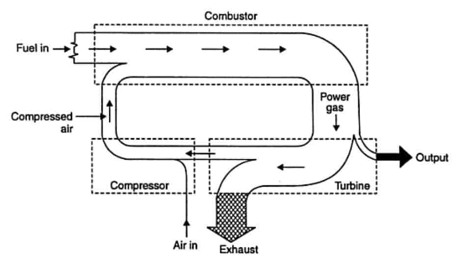 Energy Cycle of a gas power plant
