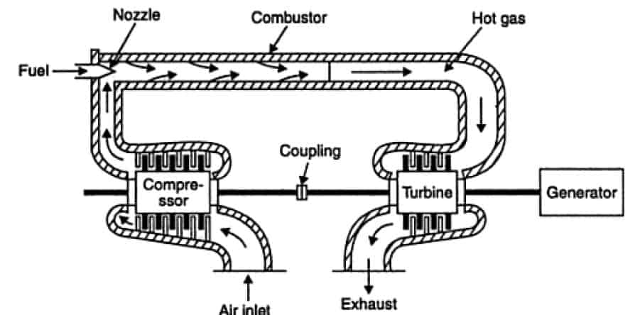 Operation of a gas turbine power plant