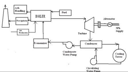 General layout of a thermal power plant