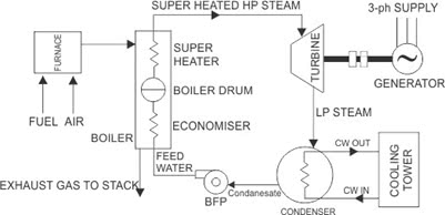 Schematic Diagram of a Steam Power Plant