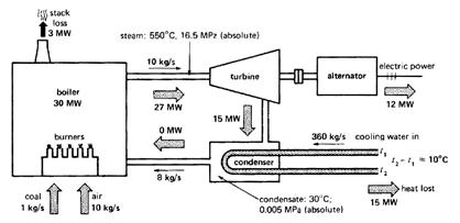 Energy Flow diagram of a Thermal Power Plant