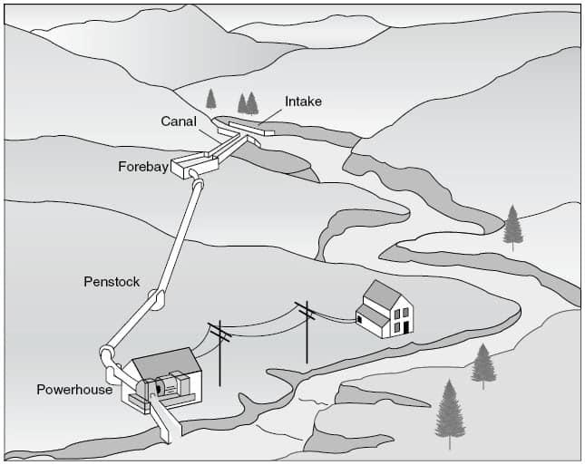 A micro-hydro power plant