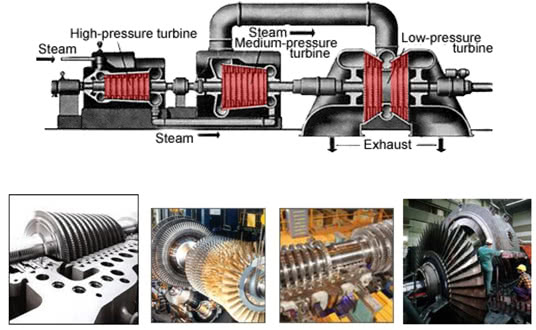 Steam Turbine Units for a Thermal Power Plant