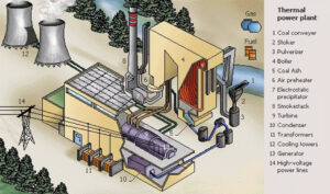 Major components of a Thermal Power Plant