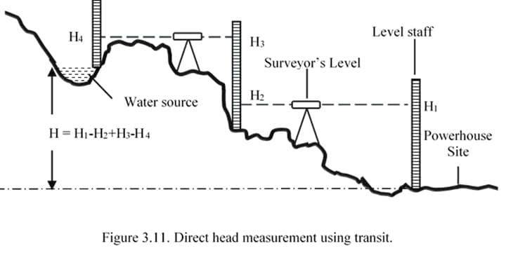 Head measurement for siting of a hydroelectric power plant