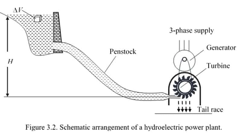 Schematic arrangement of a hydroelectric power plant