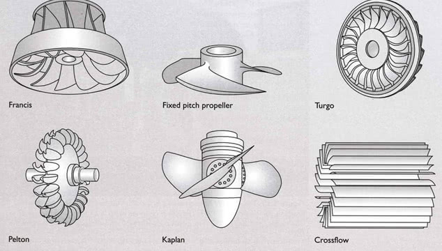 Different types of hydro turbines