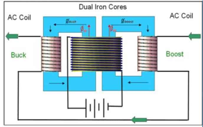 Saturated core Fault Current Limiters