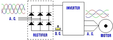 Application of Inverters in Variable Frequency Drives - Inverter basics