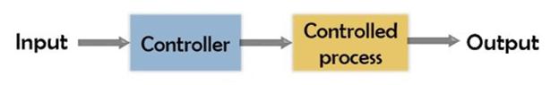Block Diagram of Open Loop Control Systems