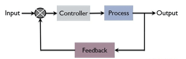 Block Diagram of Closed Loop Control Systems