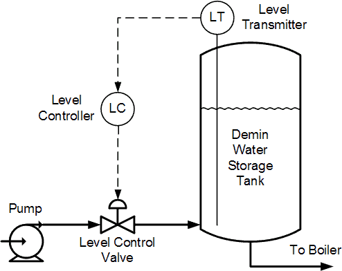 Demineralized Water Level Control System
