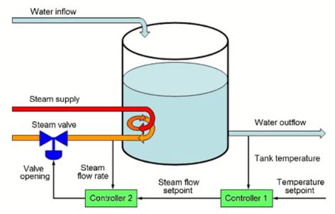 A Simple Temperature Control System Diagram