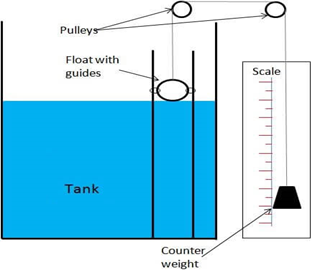 working diagram of a level sensors and transducers