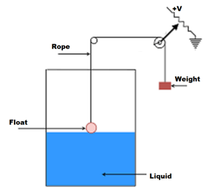Diagram of a level sensors and transducers