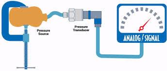 A pressure sensors and transducers